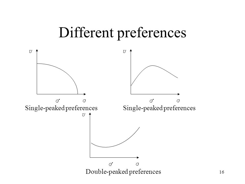 16 Different preferences Double-peaked preferences Single-peaked preferences