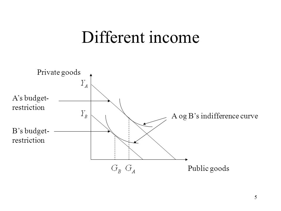 5 Different income Private goods Public goods A og B's indifference curve A's budget- restriction B's budget- restriction