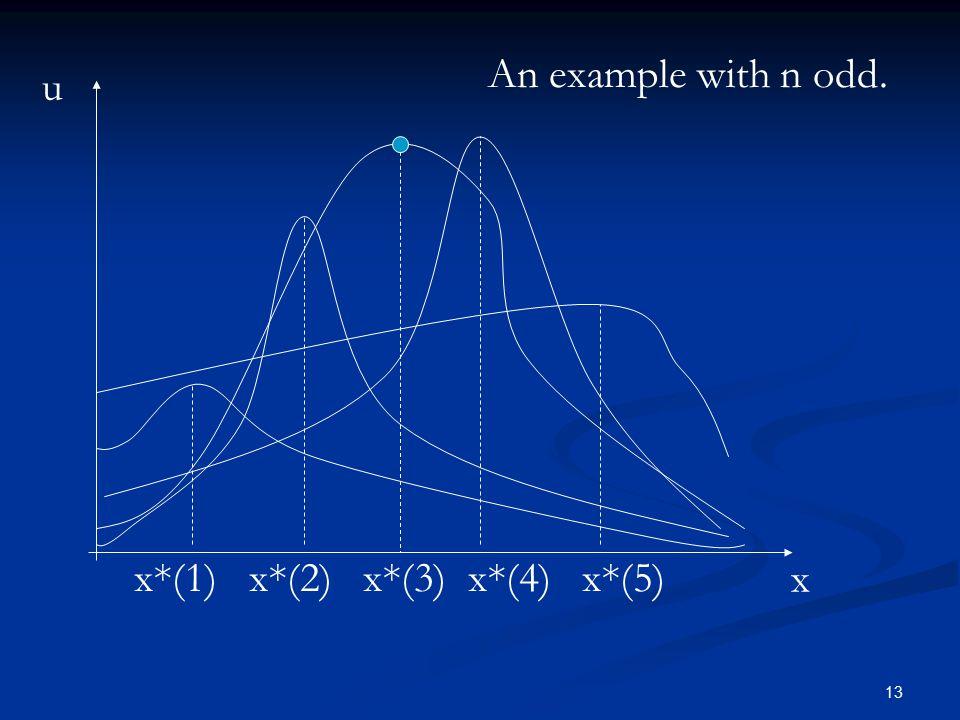 13 x u x*(1) x*(2) x*(3) x*(4) x*(5) An example with n odd.