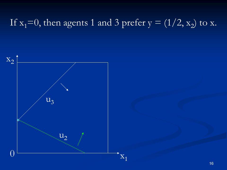 16 If x 1 =0, then agents 1 and 3 prefer y = (1/2, x 2 ) to x. 0 x1x1 x2x2 u2u2 u3u3
