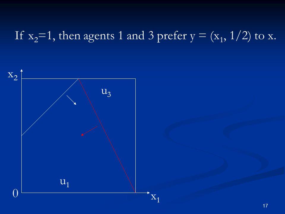 17 0 If x 2 =1, then agents 1 and 3 prefer y = (x 1, 1/2) to x. x1x1 x2x2 u1u1 u3u3