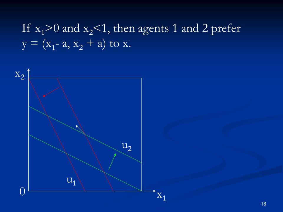 18 0 x1x1 x2x2 u1u1 u2u2 If x 1 >0 and x 2 <1, then agents 1 and 2 prefer y = (x 1 - a, x 2 + a) to x.