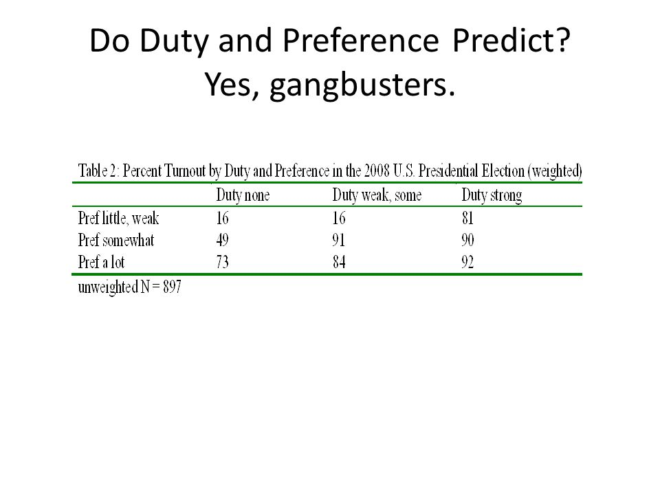 Do Duty and Preference Predict? Yes, gangbusters.