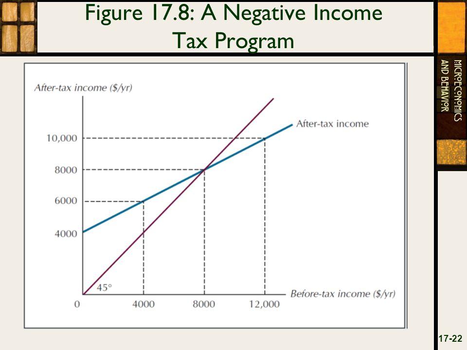 Figure 17.8: A Negative Income Tax Program 17-22