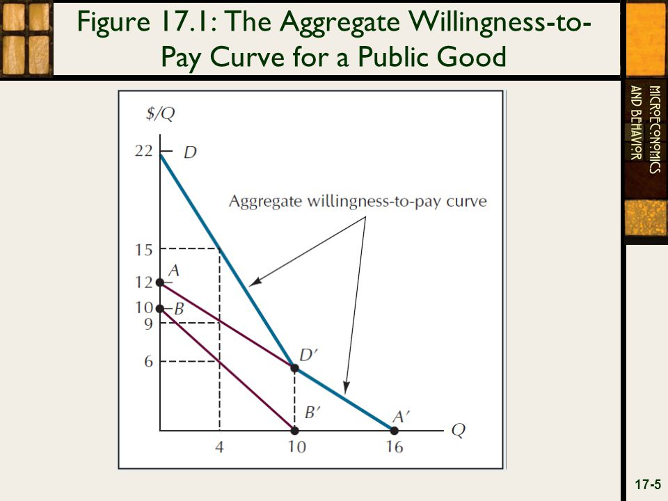 Figure 17.2: Equilibrium in a Market for Jointly Produced Products 17-6
