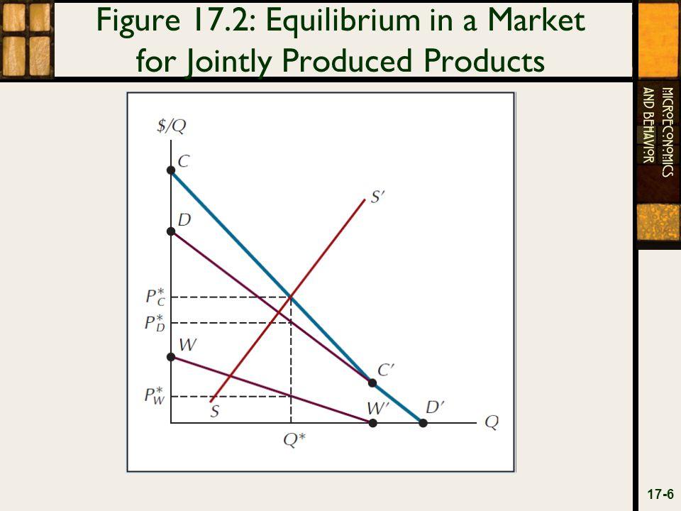 Figure 17.3: Optimal Provision of a Public Good 17-7