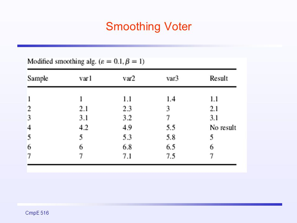 CmpE 516 Smoothing Voter