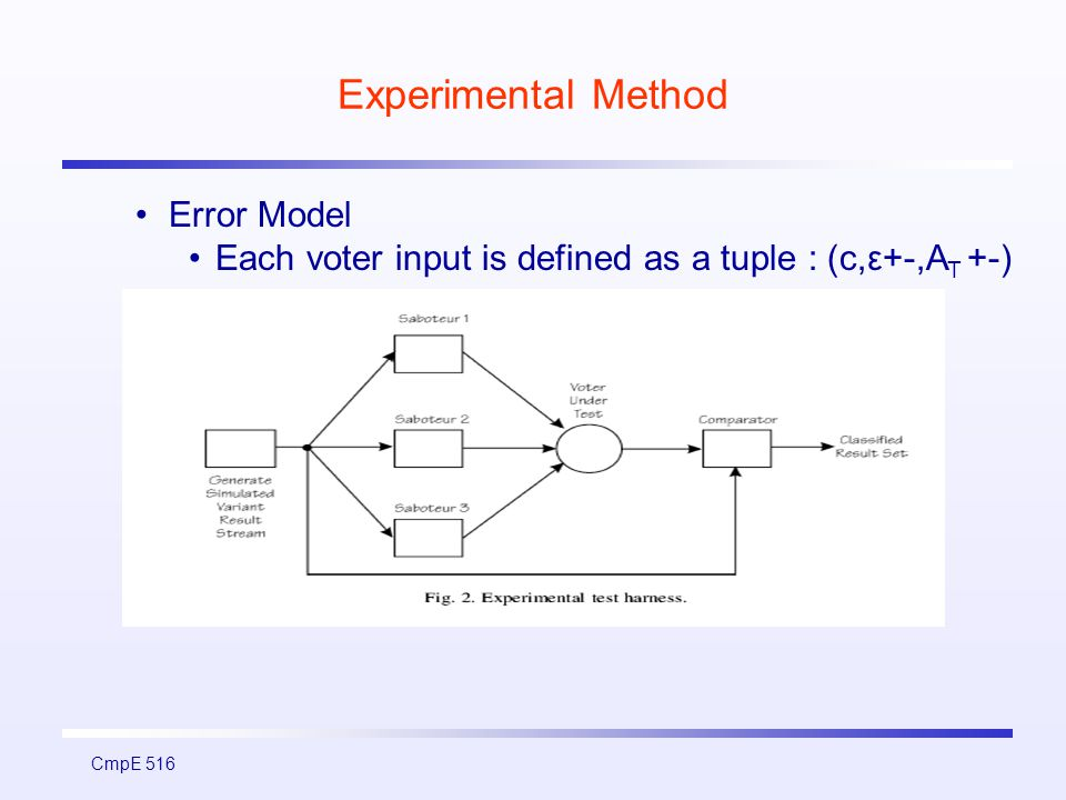 CmpE 516 Experimental Method Error Model Each voter input is defined as a tuple : (c,ε+-,A T +-)