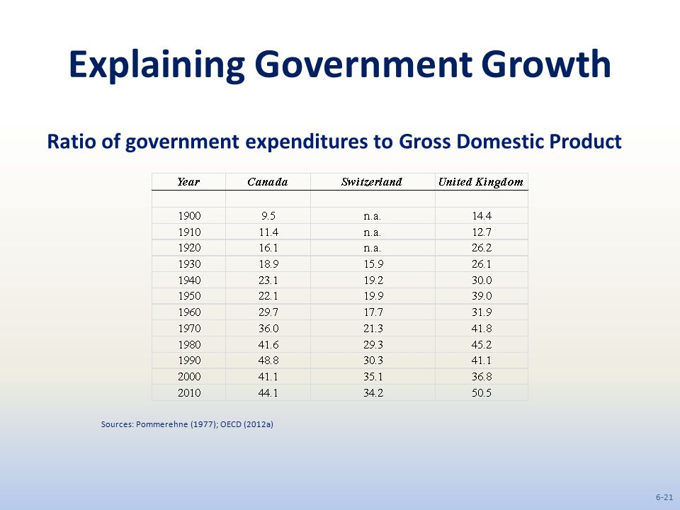 Explaining Government Growth Ratio of government expenditures to Gross Domestic Product Sources: Pommerehne (1977); OECD (2012a) 6-21