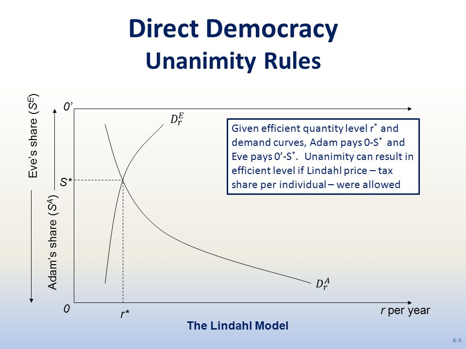 Direct Democracy Unanimity Rules r per year 0 0' Adam's share (S A ) Eve's share (S E ) The Lindahl Model r* S* Given efficient quantity level r * and