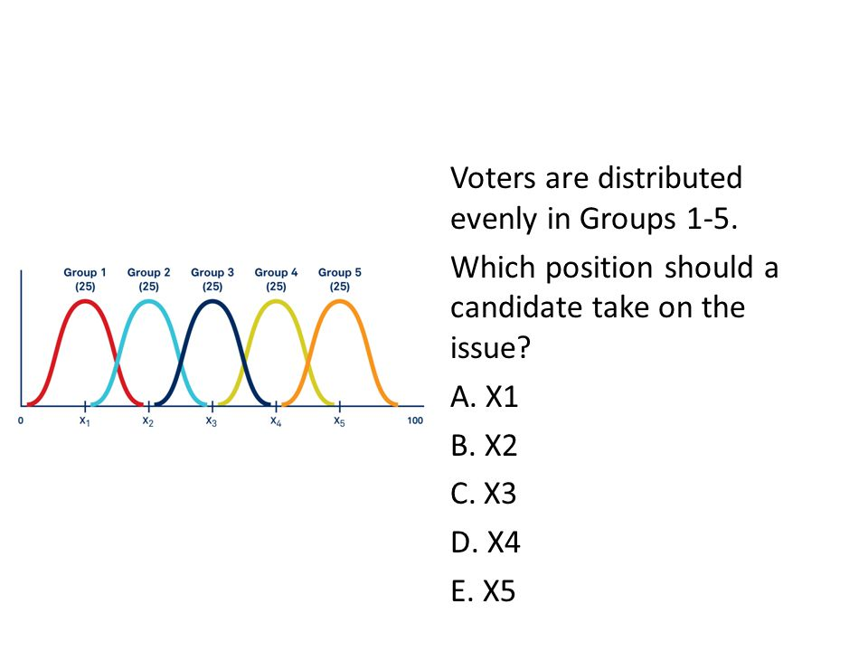 Voters are distributed evenly in Groups 1-5. Which position should a candidate take on the issue? A. X1 B. X2 C. X3 D. X4 E. X5