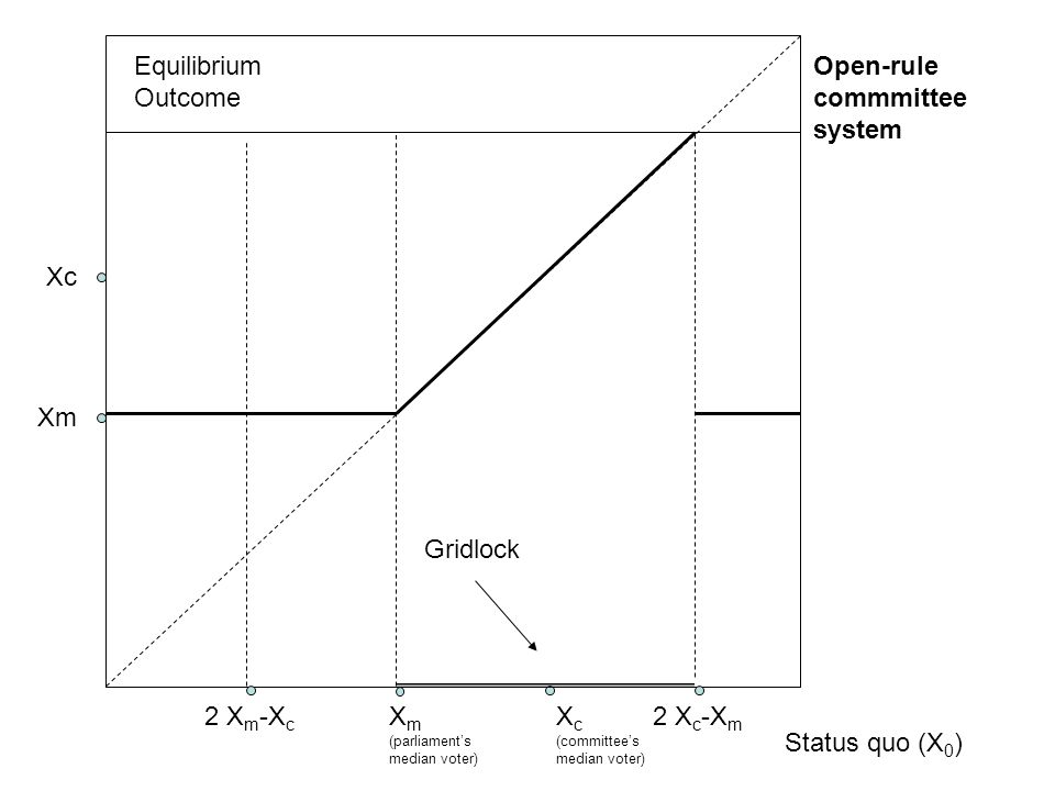 Equilibrium Outcome Status quo (X 0 ) X m (parliament's median voter) Xm X c (committee's median voter) Xc Open-rule commmittee system 2 X m -X c Gridlock 2 X c -X m