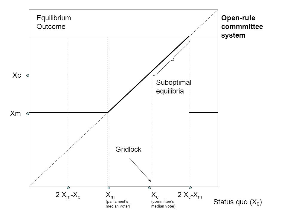 Equilibrium Outcome Status quo (X 0 ) X m (parliament's median voter) Xm X c (committee's median voter) Xc Open-rule commmittee system 2 X m -X c Gridlock 2 X c -X m Suboptimal equilibria