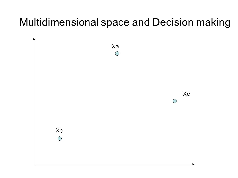 Multidimensional space and Decision making Xb Xa Xc