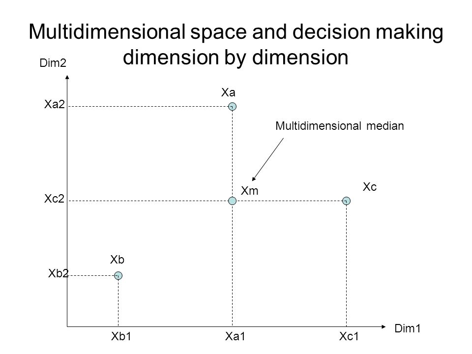 Multidimensional space and decision making dimension by dimension Xb Xa Xc Xb1 Xb2 Xc1 Xc2 Xa1 Xa2 Dim2 Dim1 Xm Multidimensional median