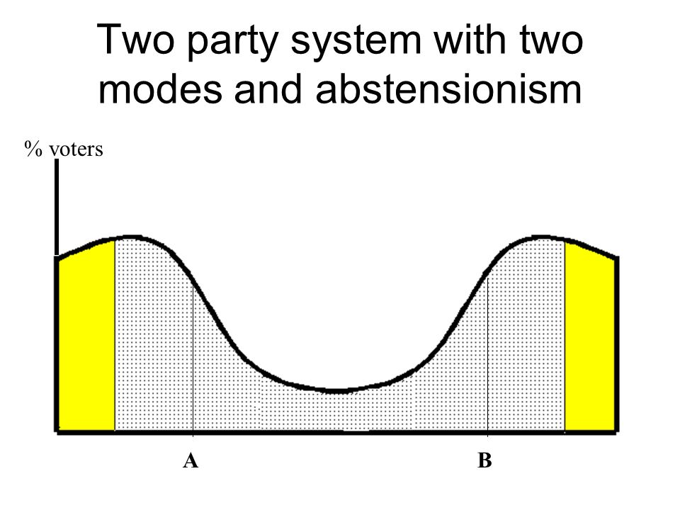 Two party system with two modes and abstensionism AB % voters