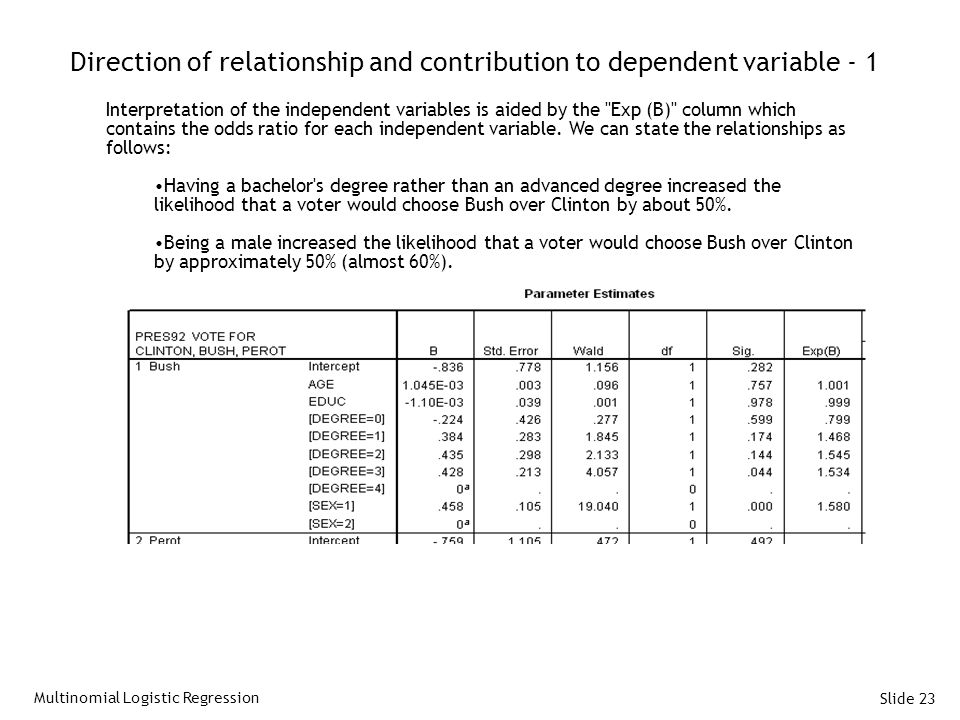 Slide 23 Direction of relationship and contribution to dependent variable - 1 Interpretation of the independent variables is aided by the