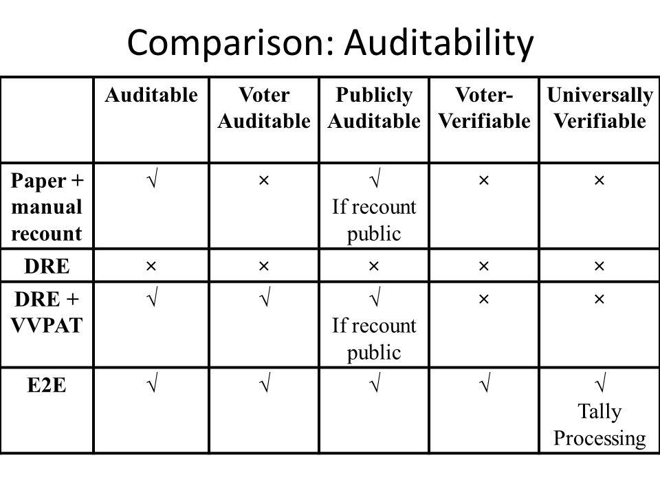AuditableVoter Auditable Publicly Auditable Voter- Verifiable Universally Verifiable Paper + manual recount  ×  If recount public ×× DRE××××× DRE + VVPAT  If recount public ×× E2E  Tally Processing Comparison: Auditability
