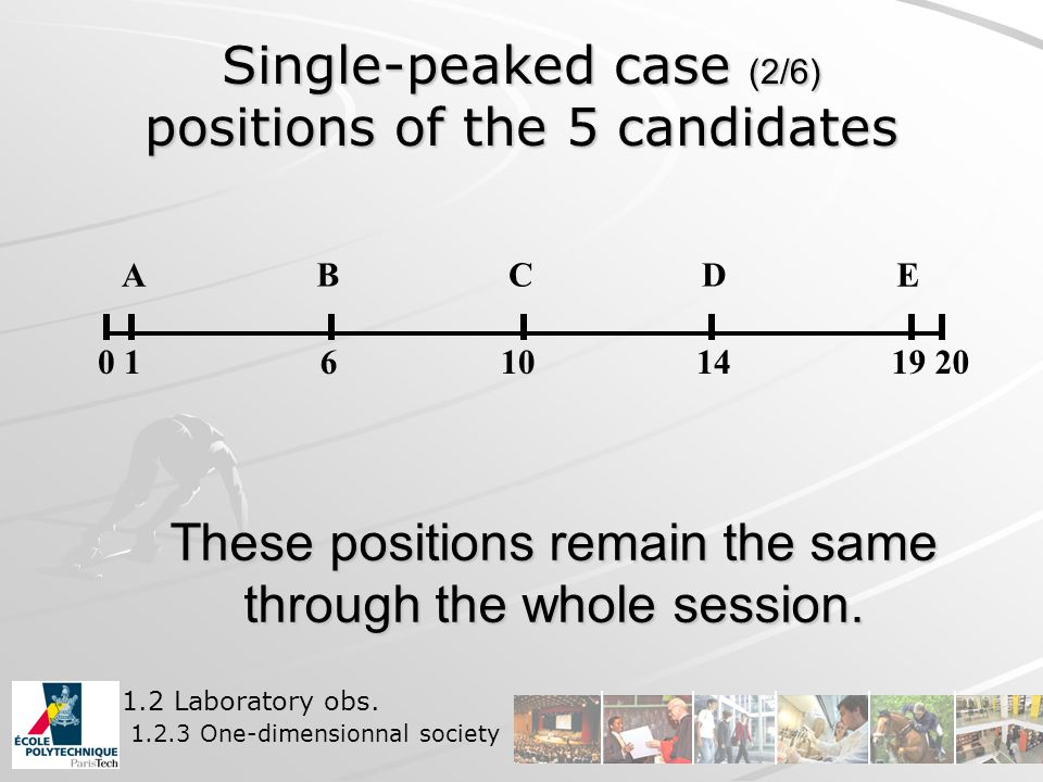 Single-peaked case (2/6) positions of the 5 candidates 0 1 6101419 20 A BCD E These positions remain the same through the whole session.