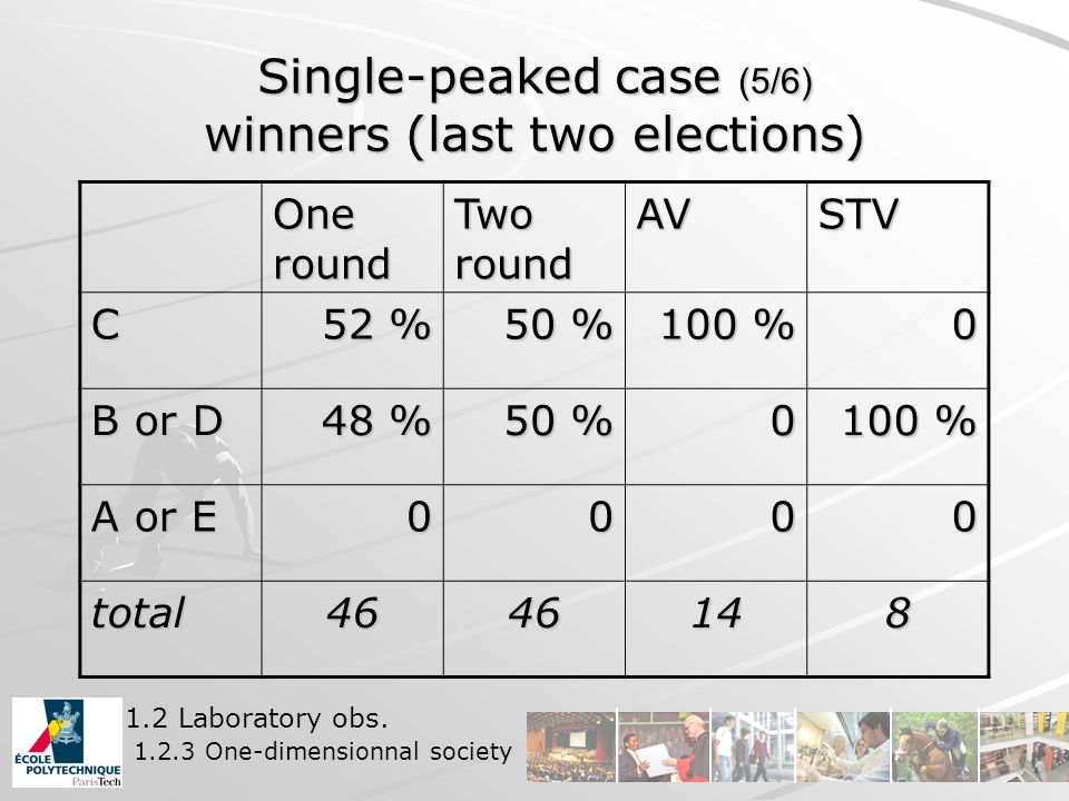 Single-peaked case (5/6) winners (last two elections) One round Two round AVSTV C 52 % 50 % 100 % 0 B or D 48 % 50 % 0 100 % A or E 0000 total4646148 1.2 Laboratory obs.