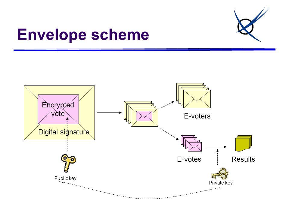 Encrypted vote Digital signature E-voters E-votesResults Private key Public key Envelope scheme