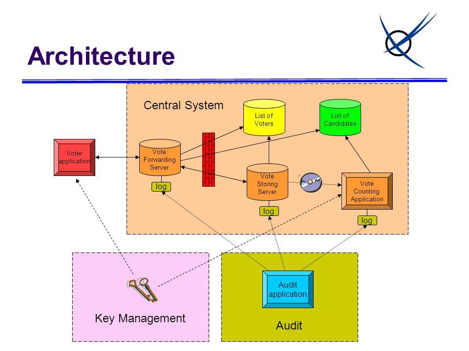 Audit Key Management List of Candidates List of Voters Vote Forwarding Server Vote Storing Server Vote Counting Application Voter application Audit application log Central System Architecture