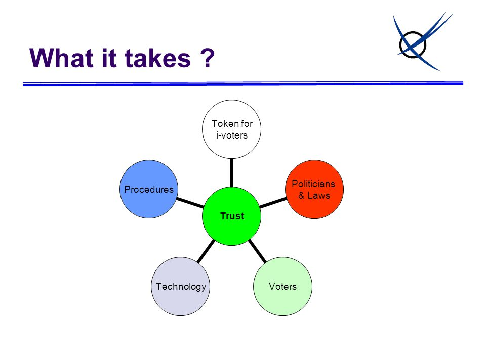What it takes Trust Token for i-voters Politicians & Laws VotersTechnologyProcedures