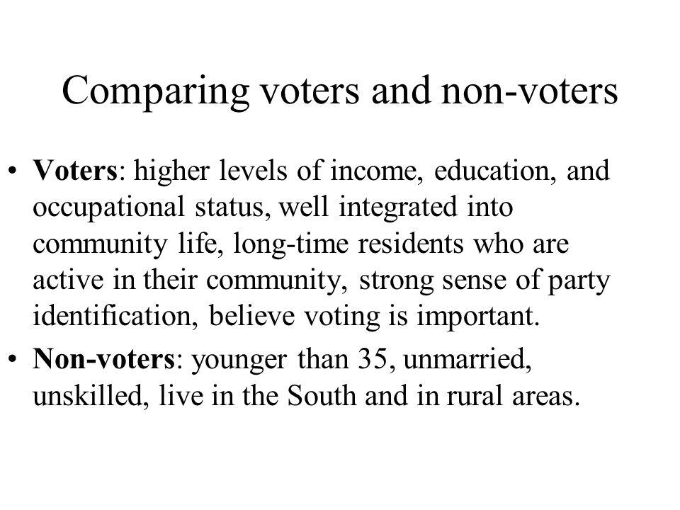 Sociological factors that impact voting (trends) Income, occupation –Higher income = Republican Education –More education = more liberal (depending) Gender, age –Women-Democrat; Men-Republican –Younger- Democrat; Older- Republican