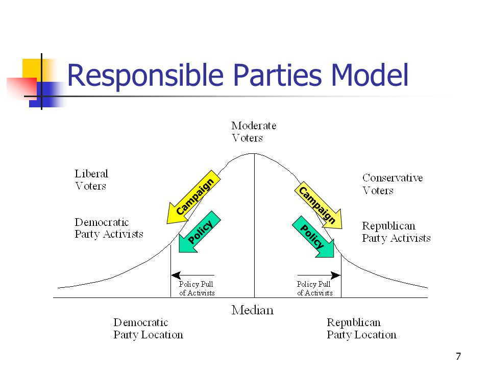 6 Responsible Parties Model Assumes candidates have policy preferences Assumes voters vote for candidates moving policy in their preferred direction This creates pressures for candidates to campaign apart from each other and adopt policies away from the middle