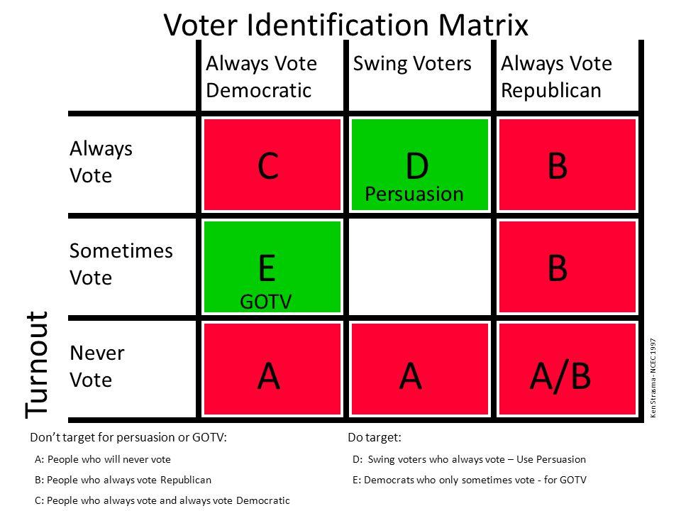 Voter Identification Matrix Turnout Always Vote Democratic Swing VotersAlways Vote Republican Always Vote Sometimes Vote Never Vote AAA/B Don't target