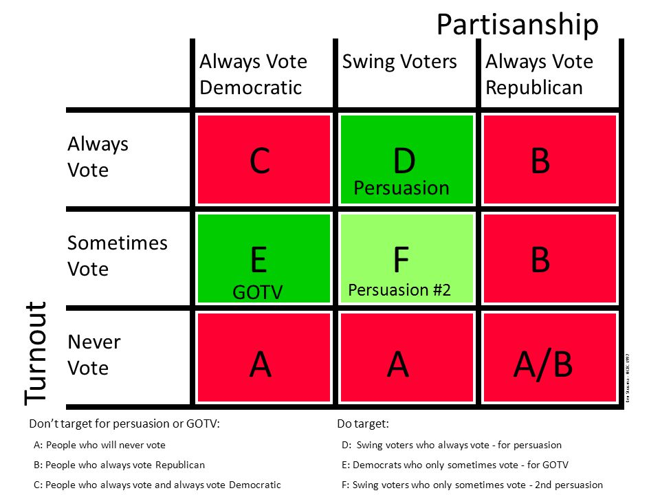 Partisanship Turnout Always Vote Democratic Swing VotersAlways Vote Republican Always Vote Sometimes Vote Never Vote AAA/B Don't target for persuasion