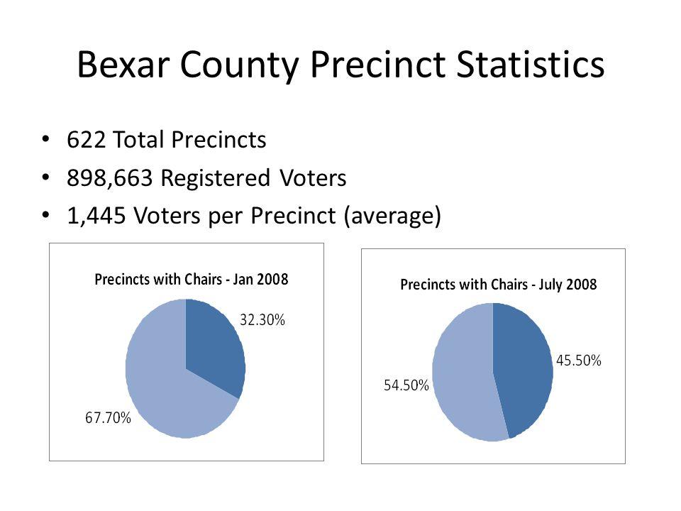 Bexar County Precinct Statistics 622 Total Precincts 898,663 Registered Voters 1,445 Voters per Precinct (average)