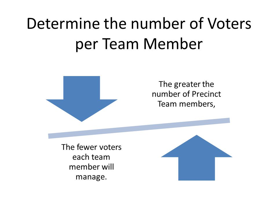 Determine the number of Voters per Team Member The greater the number of Precinct Team members, The fewer voters each team member will manage.