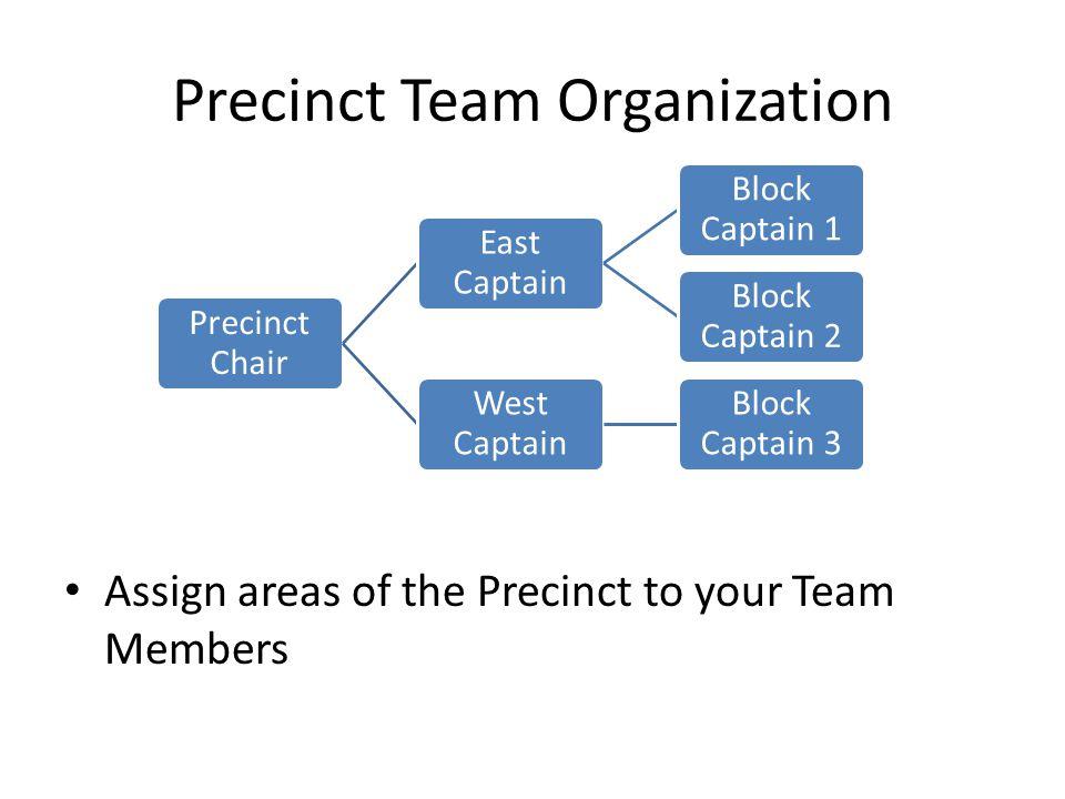 Precinct Team Organization Assign areas of the Precinct to your Team Members Precinct Chair East Captain Block Captain 1 Block Captain 2 West Captain Block Captain 3