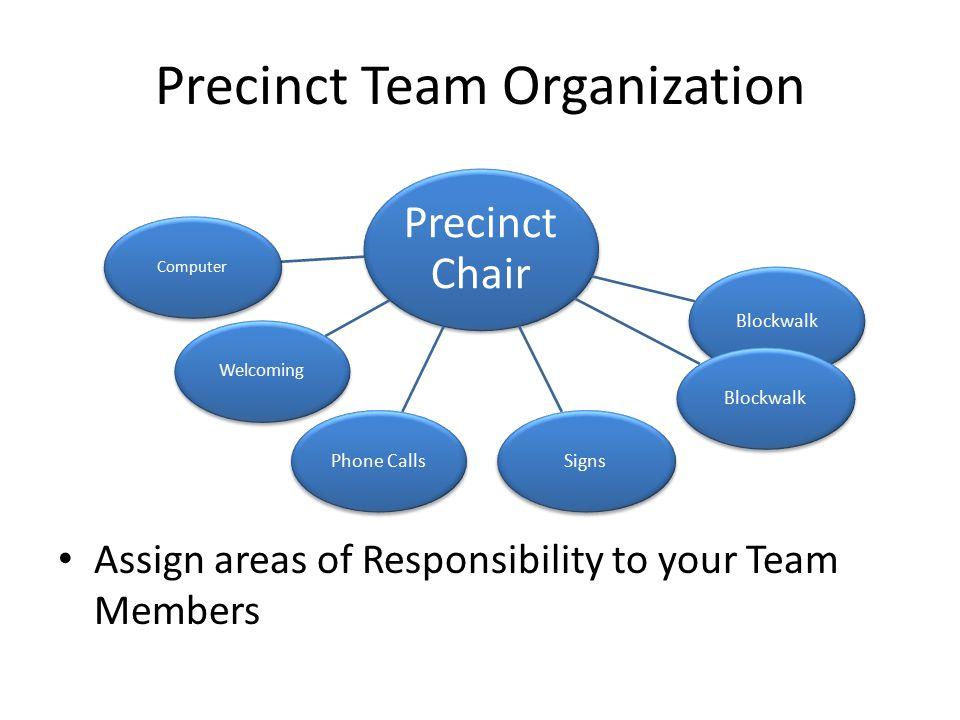 Precinct Team Organization Assign areas of Responsibility to your Team Members Precinct Chair Blockwalk SignsPhone Calls Welcoming Computer