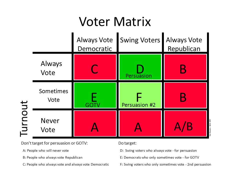 Voter Matrix Turnout Always Vote Democratic Swing Voters Always Vote Republican Always Vote Sometimes Vote Never Vote AA A/B Don't target for persuasi