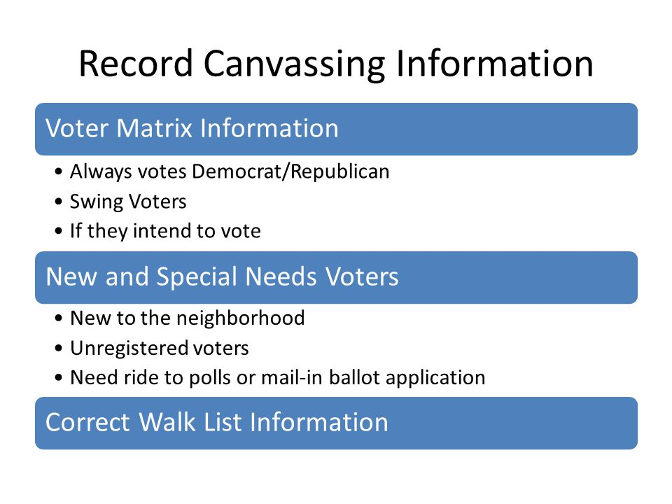 Record Canvassing Information Voter Matrix Information Always votes Democrat/Republican Swing Voters If they intend to vote New and Special Needs Voters New to the neighborhood Unregistered voters Need ride to polls or mail-in ballot application Correct Walk List Information
