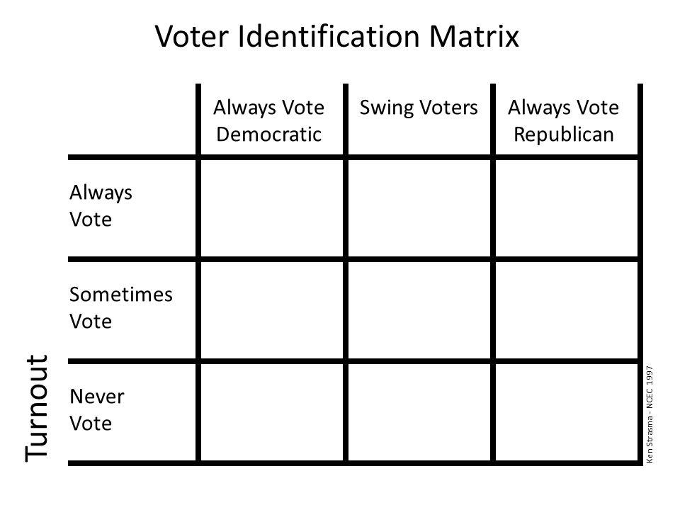 Voter Identification Matrix Turnout Always Vote Democratic Swing VotersAlways Vote Republican Always Vote Sometimes Vote Never Vote Ken Strasma - NCEC 1997