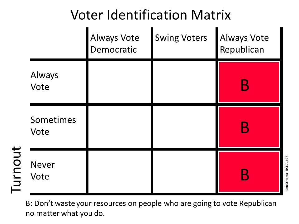 Voter Identification Matrix Turnout Always Vote Democratic Swing VotersAlways Vote Republican Always Vote Sometimes Vote Never Vote B B: Don't waste y