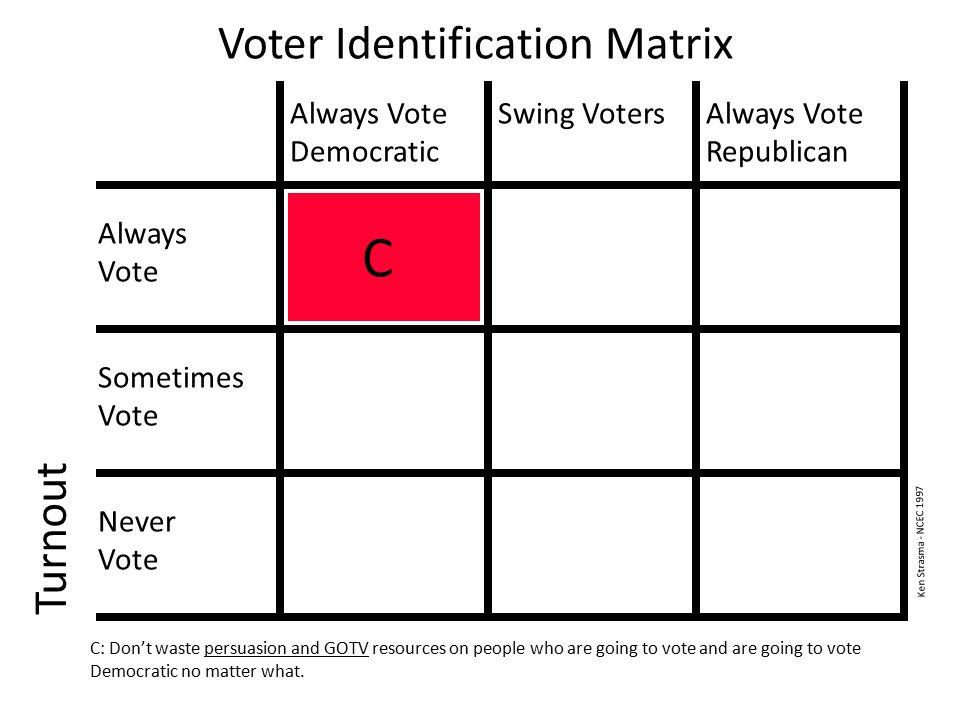 Voter Identification Matrix Turnout Always Vote Democratic Swing VotersAlways Vote Republican Always Vote Sometimes Vote Never Vote C C: Don't waste persuasion and GOTV resources on people who are going to vote and are going to vote Democratic no matter what.