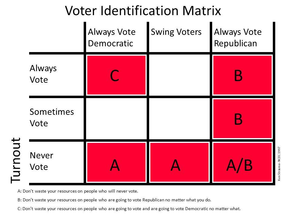 Voter Identification Matrix Turnout Always Vote Democratic Swing VotersAlways Vote Republican Always Vote Sometimes Vote Never Vote AAA/B A: Don't was