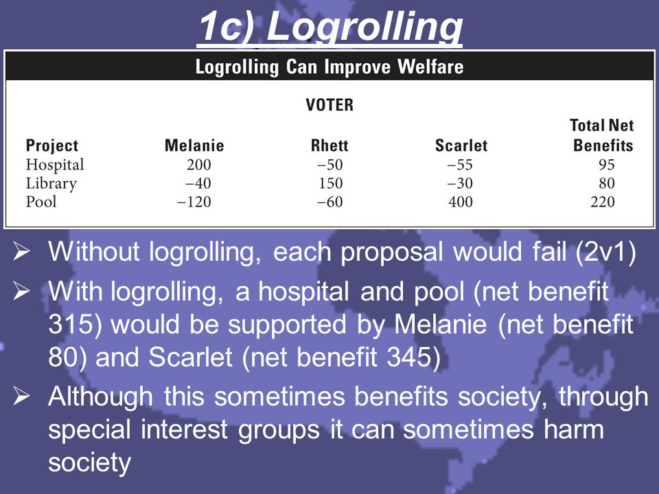1c) Logrolling  Without logrolling, each proposal would fail (2v1)  With logrolling, a hospital and pool (net benefit 315) would be supported by Mel