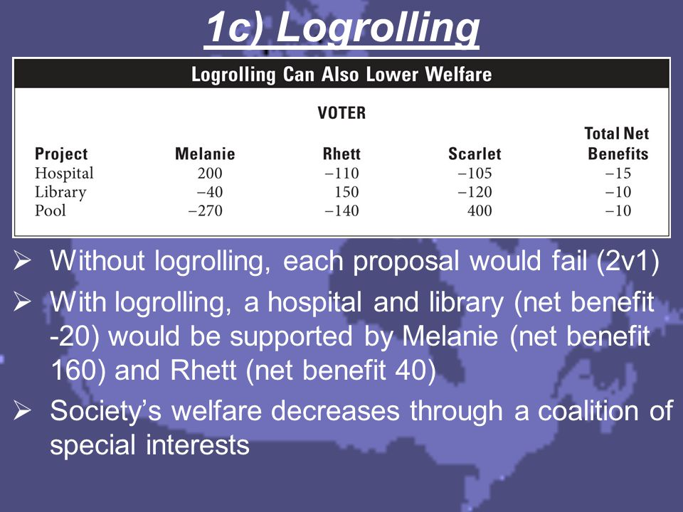 1c) Logrolling  Without logrolling, each proposal would fail (2v1)  With logrolling, a hospital and library (net benefit -20) would be supported by