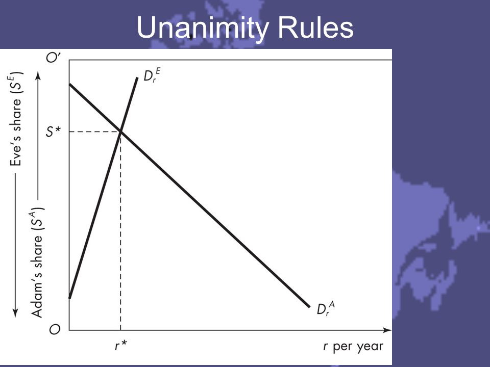 1a) Unanimity Rules The prices, or tax shares, where two people demand the same amount of public goods, are LINDAHL PRICES.