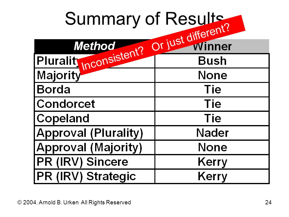 © 2004. Arnold B. Urken All Rights Reserved24 Summary of Results Inconsistent? Or just different?
