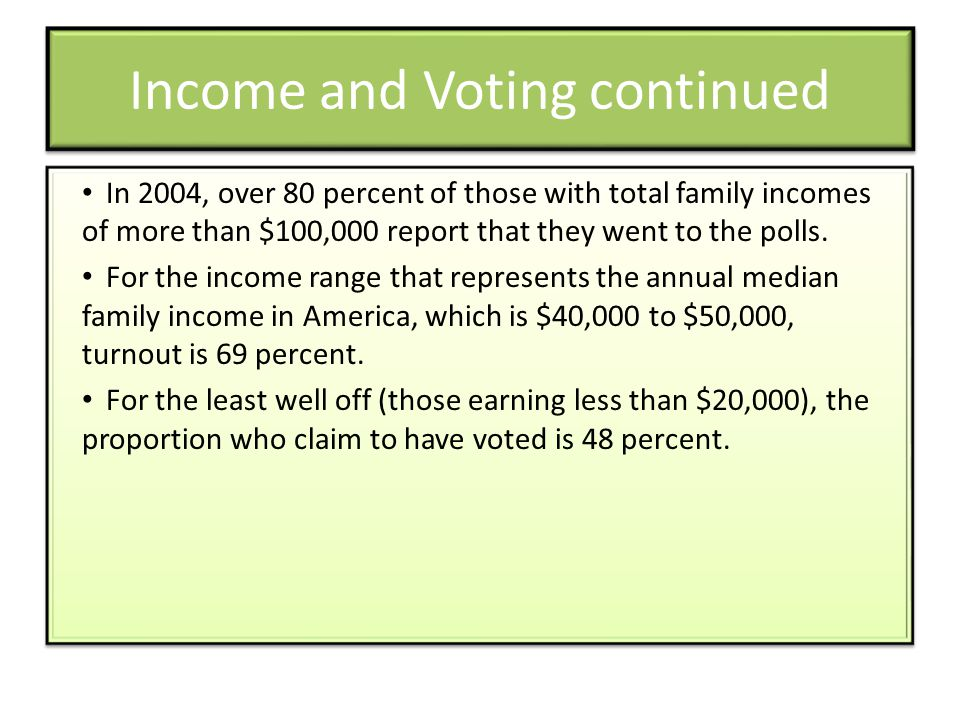 Income and Voting continued In 2004, over 80 percent of those with total family incomes of more than $100,000 report that they went to the polls.