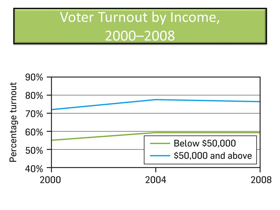 Voter Turnout by Income, 2000–2008