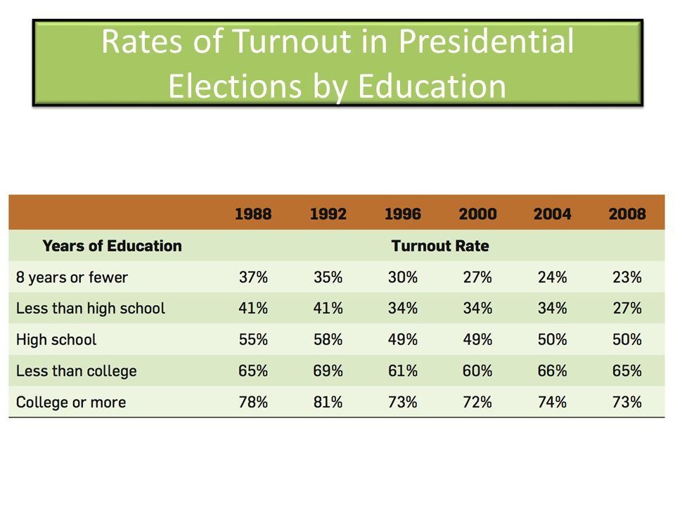 Rates of Turnout in Presidential Elections by Education