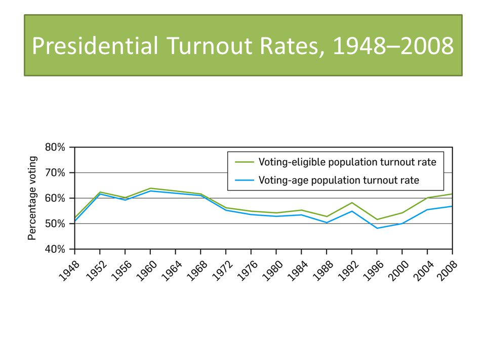 Presidential Turnout Rates, 1948–2008