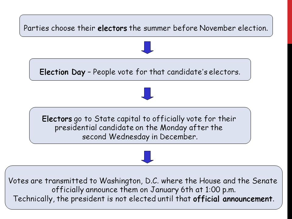 Parties choose their electors the summer before November election. Election Day – People vote for that candidate's electors. Electors go to State capi